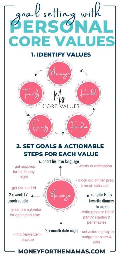 Personal Core Values Circle
