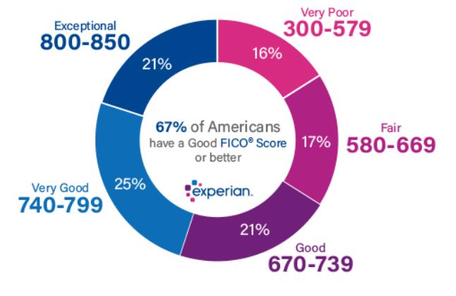 Experian FICO score graphic
