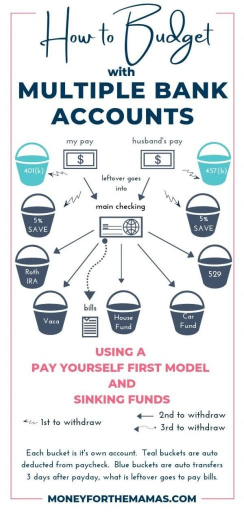 multiple bank account infographic