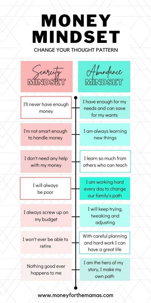 money mindset infographic
