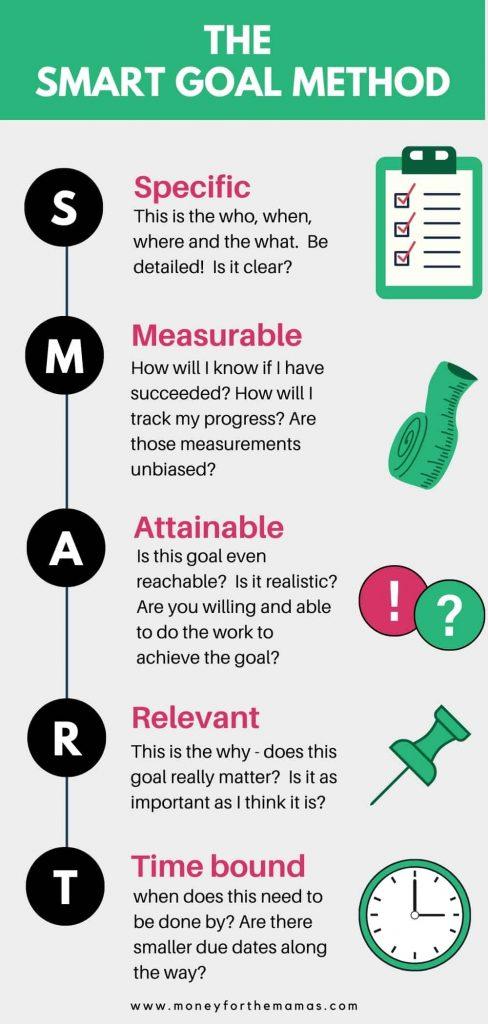 how to make smart goals method inforgraphic